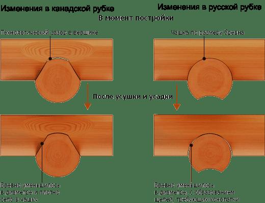 Строительство деревянного дома по методу канадской рубки