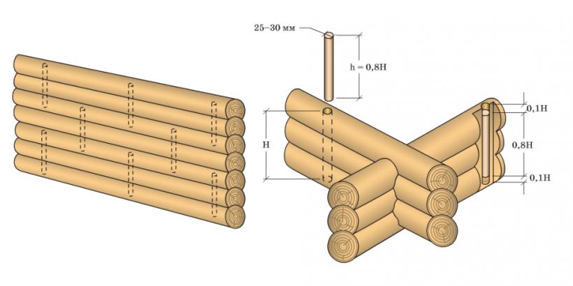 Что такое нагели и какая их роль в строительстве деревянных домов