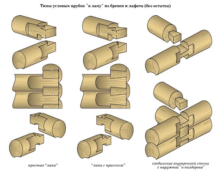 Виды зарезки чаши в деревянном домостроении
